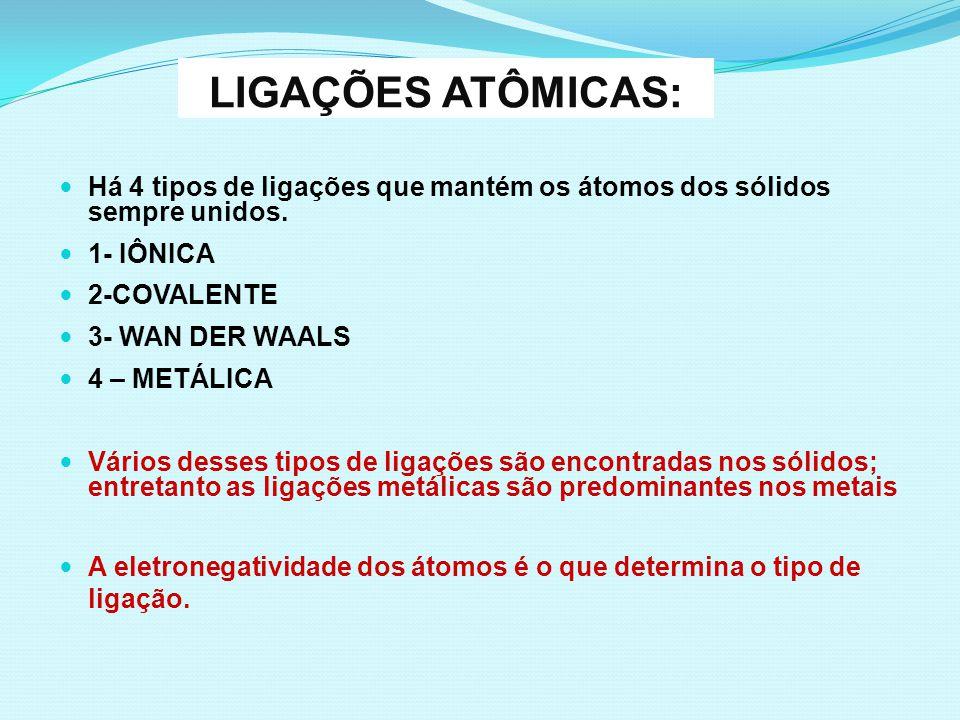 Há 4 tipos de ligações que mantém os átomos dos sólidos sempre unidos. 1- IÔNICA 2-COVALENTE 3- WAN DER WAALS 4 – METÁLICA Vários desses tipos de liga