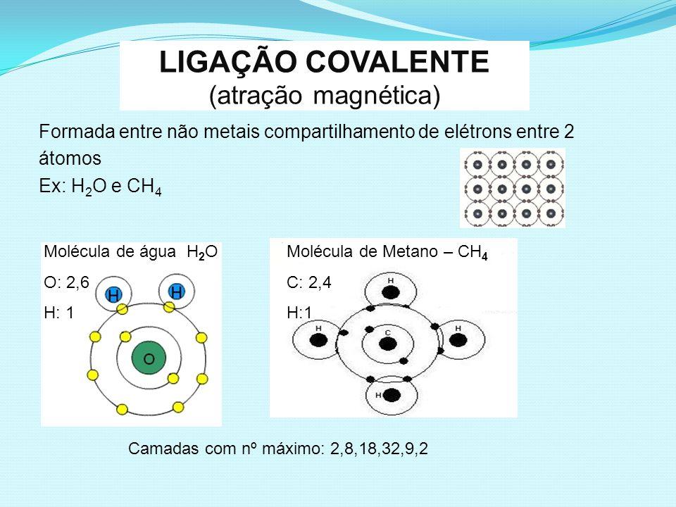 LIGAÇÃO COVALENTE (atração magnética) Formada entre não metais compartilhamento de elétrons entre 2 átomos Ex: H 2 O e CH 4 Molécula de água H 2 O O: 2,6 H: 1 Molécula de Metano – CH 4 C: 2,4 H:1 Camadas com nº máximo: 2,8,18,32,9,2
