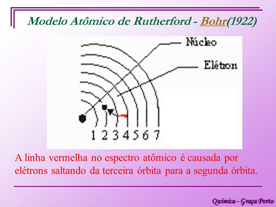 Química - Graça Porto Modelo Atômico de Rutherford - Bohr(1922)Bohr A linha vermelha no espectro atômico é causada por elétrons saltando da terceira órbita para a segunda órbita.
