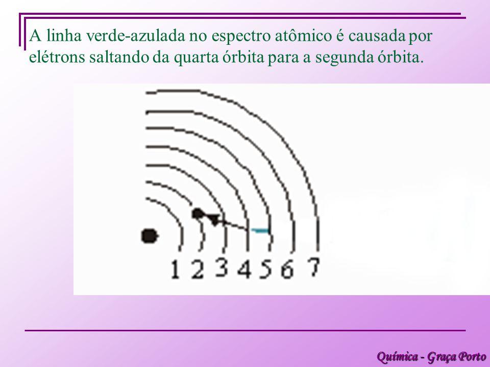 Química - Graça Porto A linha verde-azulada no espectro atômico é causada por elétrons saltando da quarta órbita para a segunda órbita.