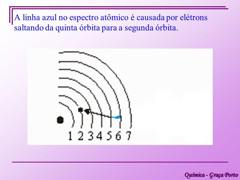 Química - Graça Porto A linha azul no espectro atômico é causada por elétrons saltando da quinta órbita para a segunda órbita.