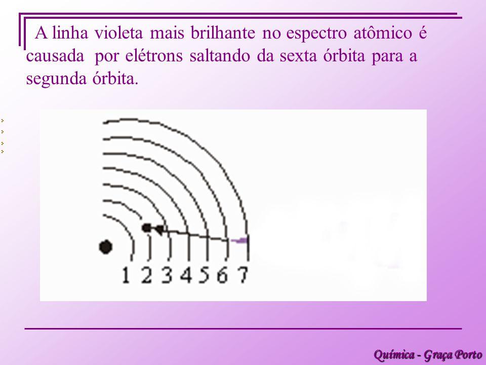 Química - Graça Porto A linha violeta mais brilhante no espectro atômico é causada por elétrons saltando da sexta órbita para a segunda órbita.