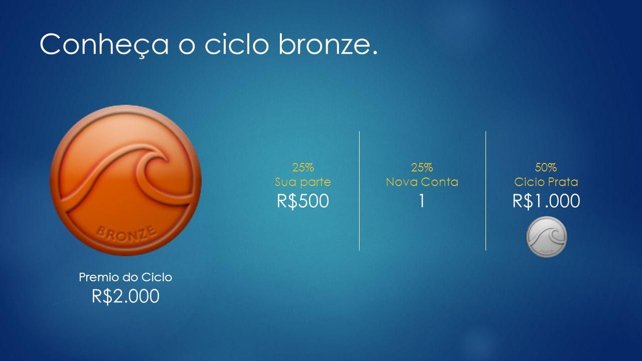 Conheça o ciclo bronze.