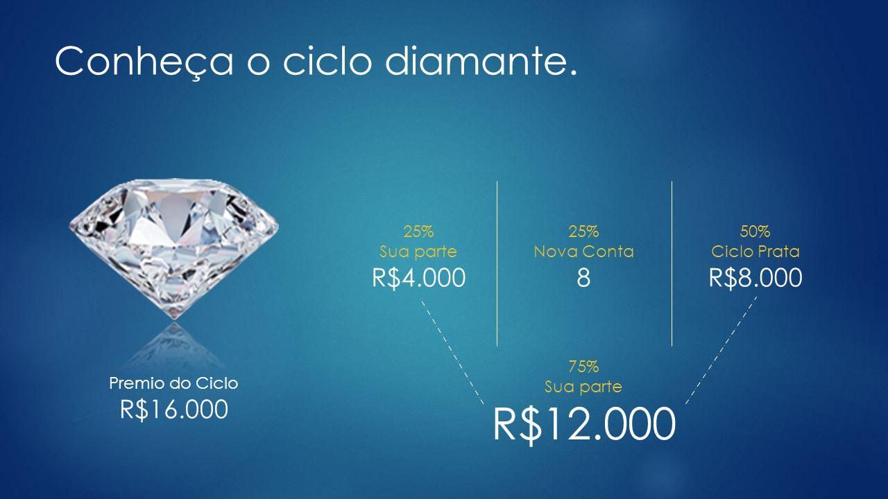 Conheça o ciclo diamante.