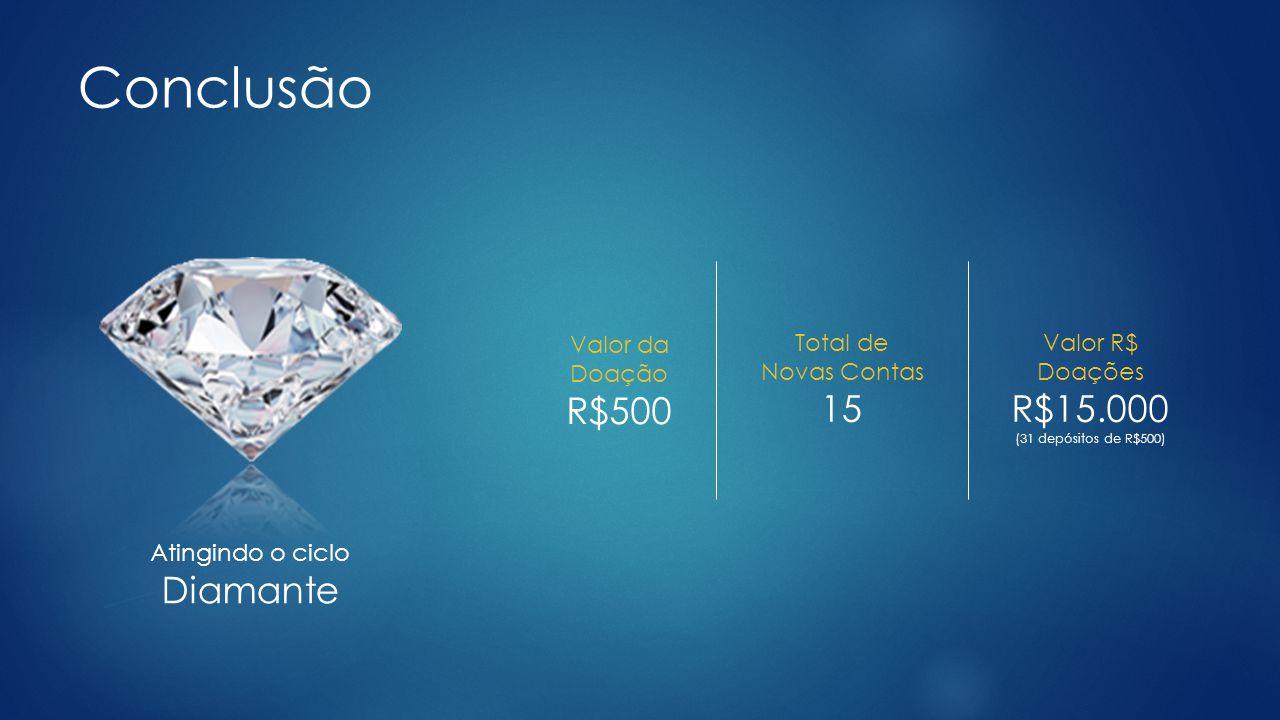 Conclusão Atingindo o ciclo Diamante Valor da Doação R$500 Total de Novas Contas 15 Valor R$ Doações R$15.000 (31 depósitos de R$500)