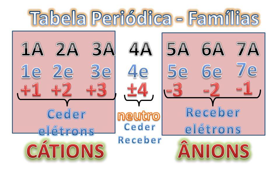 REPRESENTATIVOS 1A1A 2A2A 3A3A4A4A 5A5A6A6A7A7A OO Metais Alcalinos Grupo do Boro Grupo do Nitrogênio Grupo do Carbono CalcogêniosCalcogênios Halogêni
