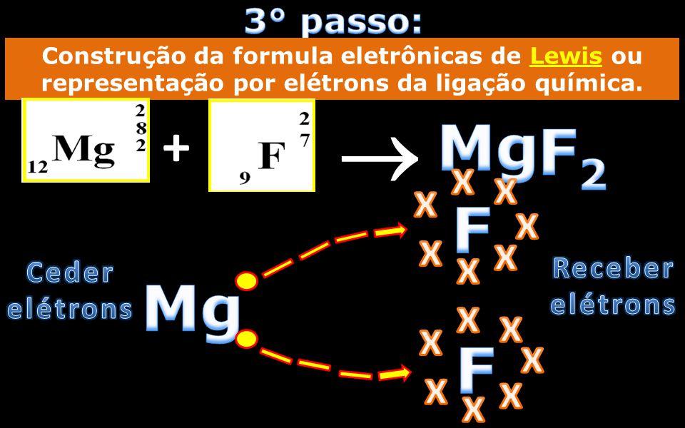 Construção da formula química do composto iônico