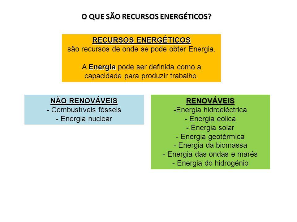 O QUE SÃO RECURSOS ENERGÉTICOS? RECURSOS ENERGÉTICOS são recursos de onde se pode obter Energia. Energia A Energia pode ser definida como a capacidade