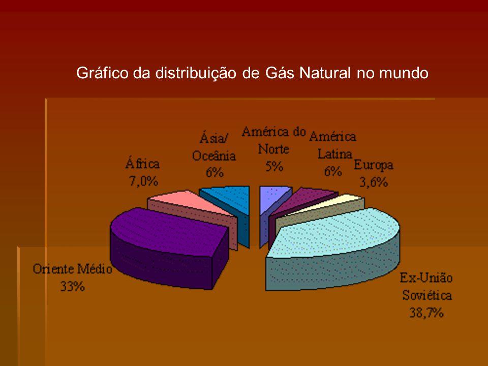 Gráfico da distribuição de Gás Natural no mundo