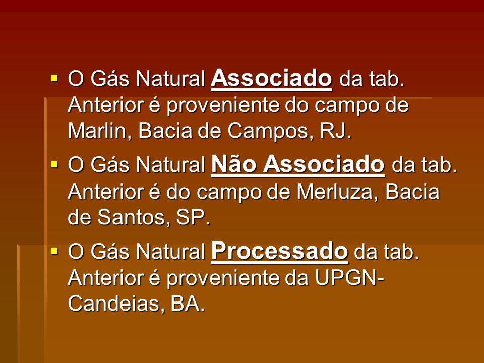 O Gás Natural Associado da tab.Anterior é proveniente do campo de Marlin, Bacia de Campos, RJ.