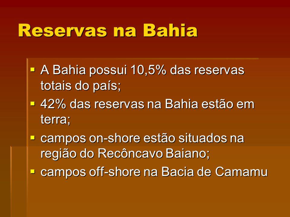 Reservas na Bahia A Bahia possui 10,5% das reservas totais do país; A Bahia possui 10,5% das reservas totais do país; 42% das reservas na Bahia estão em terra; 42% das reservas na Bahia estão em terra; campos on-shore estão situados na região do Recôncavo Baiano; campos on-shore estão situados na região do Recôncavo Baiano; campos off-shore na Bacia de Camamu campos off-shore na Bacia de Camamu