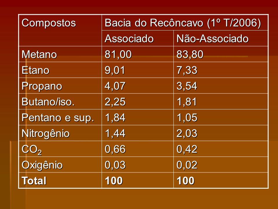 Compostos Bacia do Recôncavo (1º T/2006) AssociadoNão-Associado Metano81,0083,80 Etano9,017,33 Propano4,073,54 Butano/iso.2,251,81 Pentano e sup.