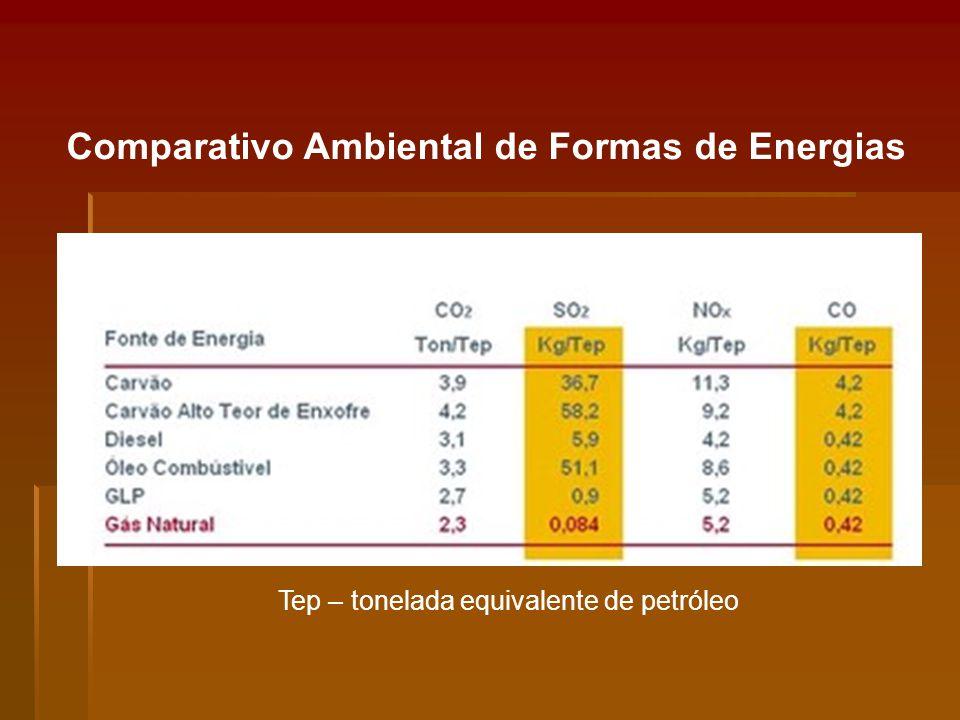 Comparativo Ambiental de Formas de Energias Tep – tonelada equivalente de petróleo