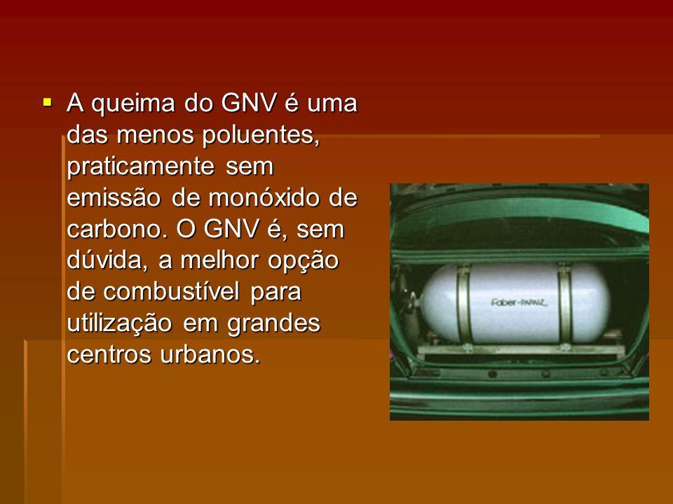 A queima do GNV é uma das menos poluentes, praticamente sem emissão de monóxido de carbono.