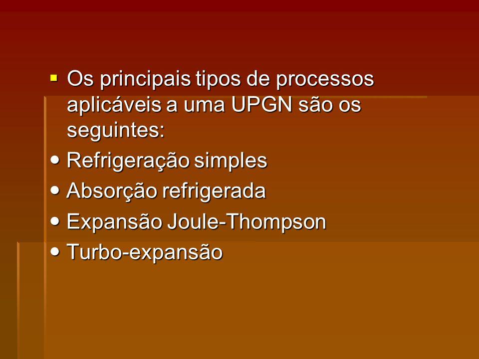 Os principais tipos de processos aplicáveis a uma UPGN são os seguintes: Os principais tipos de processos aplicáveis a uma UPGN são os seguintes: Refrigeração simples Refrigeração simples Absorção refrigerada Absorção refrigerada Expansão Joule-Thompson Expansão Joule-Thompson Turbo-expansão Turbo-expansão