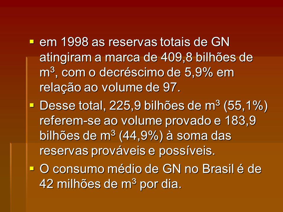 em 1998 as reservas totais de GN atingiram a marca de 409,8 bilhões de m 3, com o decréscimo de 5,9% em relação ao volume de 97.