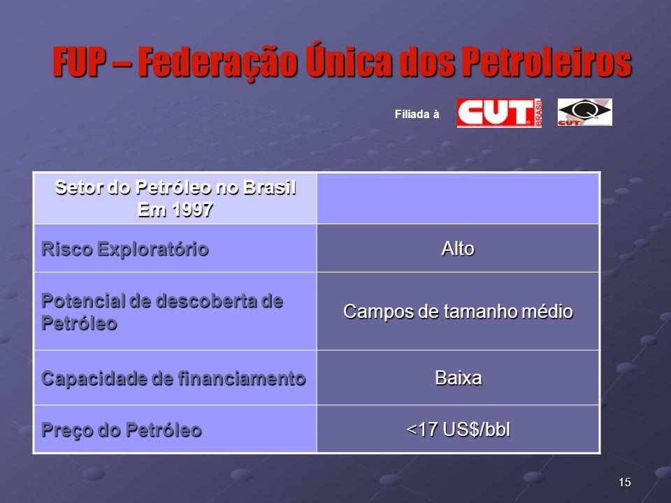 15 FUP – Federação Única dos Petroleiros Filiada à Setor do Petróleo no Brasil Em 1997 Risco Exploratório Alto Potencial de descoberta de Petróleo Cam