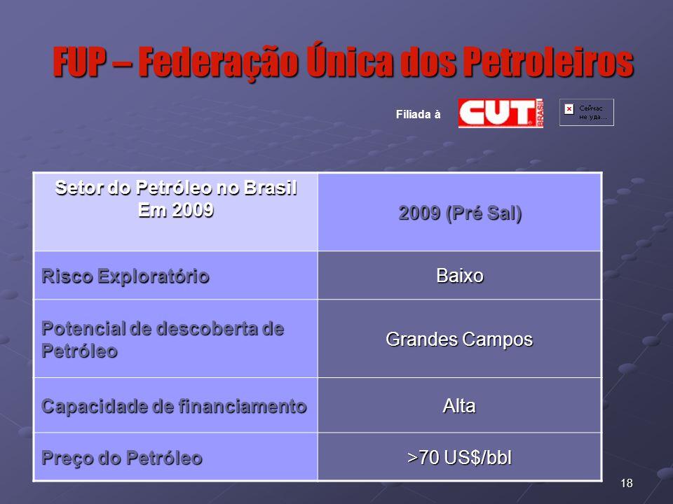 18 FUP – Federação Única dos Petroleiros Filiada à Setor do Petróleo no Brasil Em 2009 2009 (Pré Sal) Risco Exploratório Baixo Potencial de descoberta