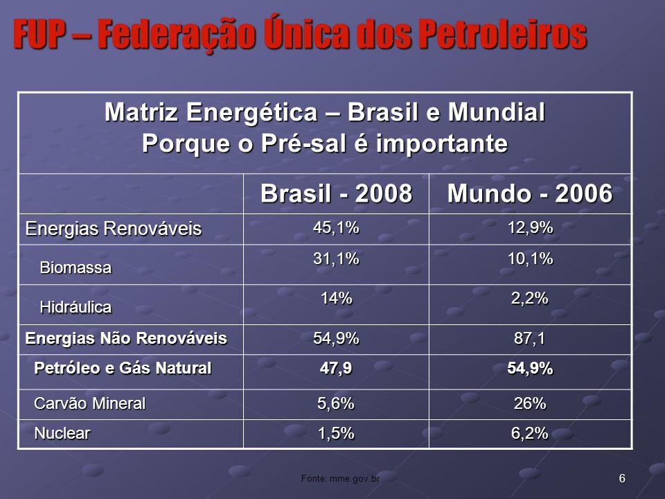 6 FUP – Federação Única dos Petroleiros Fonte: mme.gov.br Matriz Energética – Brasil e Mundial Porque o Pré-sal é importante Brasil - 2008 Mundo - 200