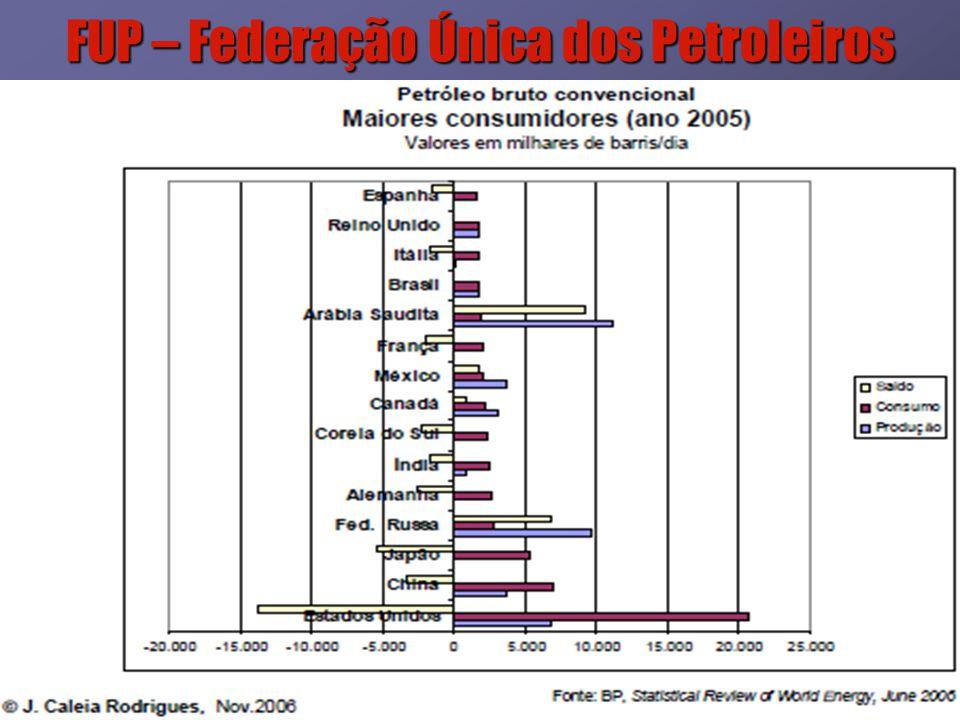 19 FUP – Federação Única dos Petroleiros Filiada à Questões Estratégicas que a Sociedade Brasileira vai ter que decidir: Qual será o modelo de exploração, desenvolvimento e produção de petróleo e gás natural no Brasil.