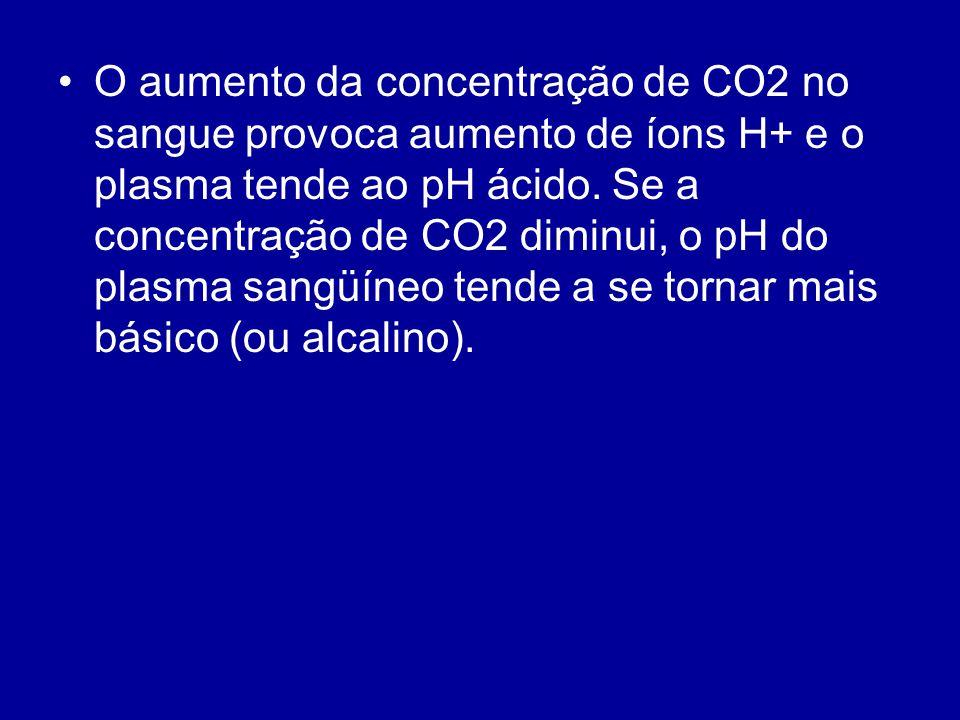 O aumento da concentração de CO2 no sangue provoca aumento de íons H+ e o plasma tende ao pH ácido. Se a concentração de CO2 diminui, o pH do plasma s