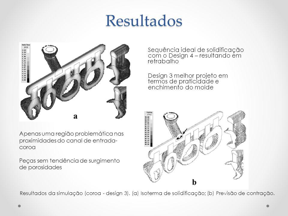 Resultados Sequência ideal de solidificação com o Design 4 – resultando em retrabalho Design 3 melhor projeto em termos de praticidade e enchimento do