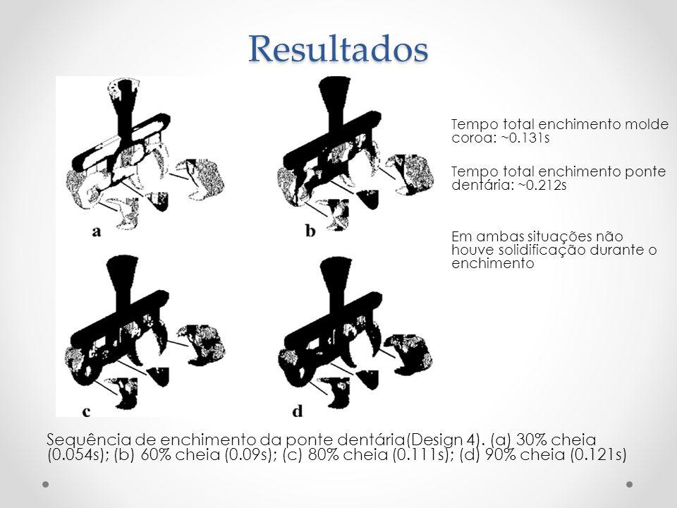Resultados Sequência de enchimento da ponte dentária(Design 4). (a) 30% cheia (0.054s); (b) 60% cheia (0.09s); (c) 80% cheia (0.111s); (d) 90% cheia (