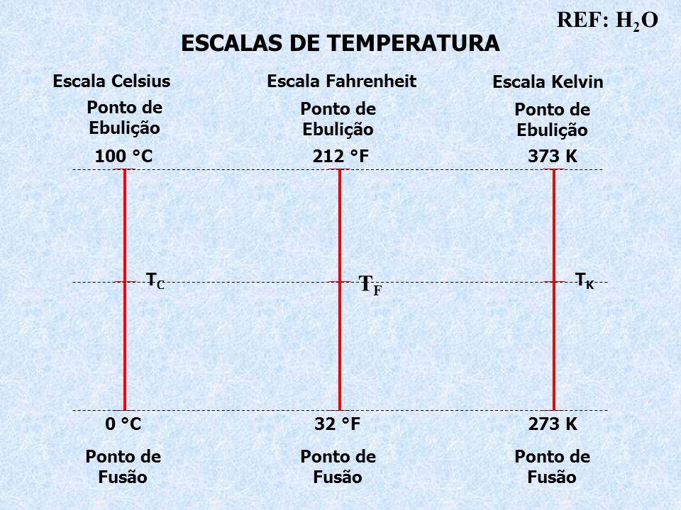 ESCALAS DE TEMPERATURA Escala CelsiusEscala Fahrenheit Escala Kelvin 100 °C212 °F373 K 273 K 32 °F0 °C T C T F T K Ponto de Fusão Ponto de Ebulição Ponto de Ebulição Ponto de Ebulição Ponto de Fusão Ponto de Fusão REF: H 2 O