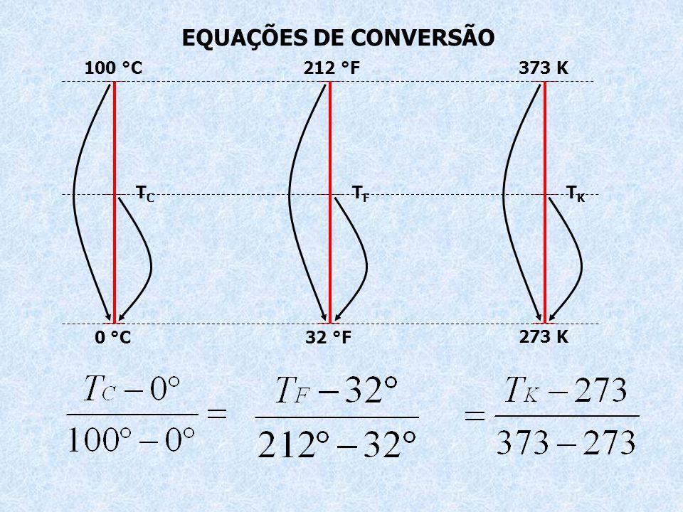 ESCALAS DE TEMPERATURA Escala CelsiusEscala Fahrenheit Escala Kelvin 100 °C212 °F373 K 273 K 32 °F0 °C T C T F T K Ponto de Fusão Ponto de Ebulição Po