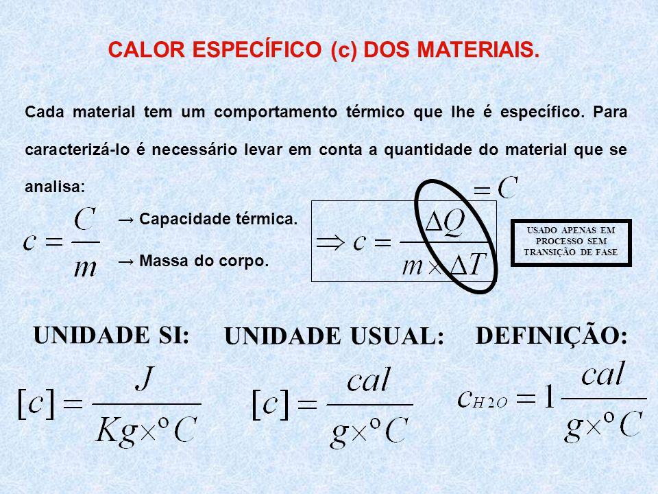 CALOR ESPECÍFICO (c) DOS MATERIAIS.