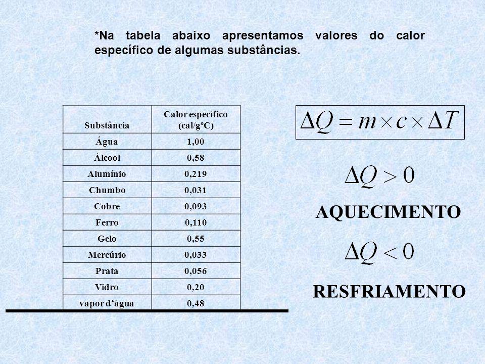 *Na tabela abaixo apresentamos valores do calor específico de algumas substâncias.