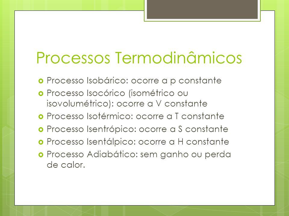 Processos Termodinâmicos Processo Isobárico: ocorre a p constante Processo Isocórico (isométrico ou isovolumétrico): ocorre a V constante Processo Iso