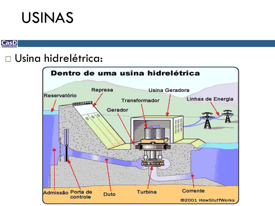 USINAS Outras formas de usinas limpas: Energia geotérmica Energia hidráulica Energia das marés Energia das ondas Energia das correntes marítimas