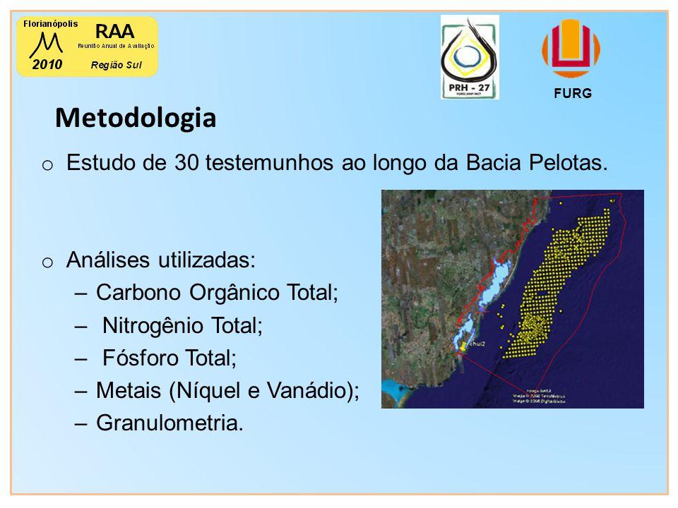 Metodologia FURG o Estudo de 30 testemunhos ao longo da Bacia Pelotas.