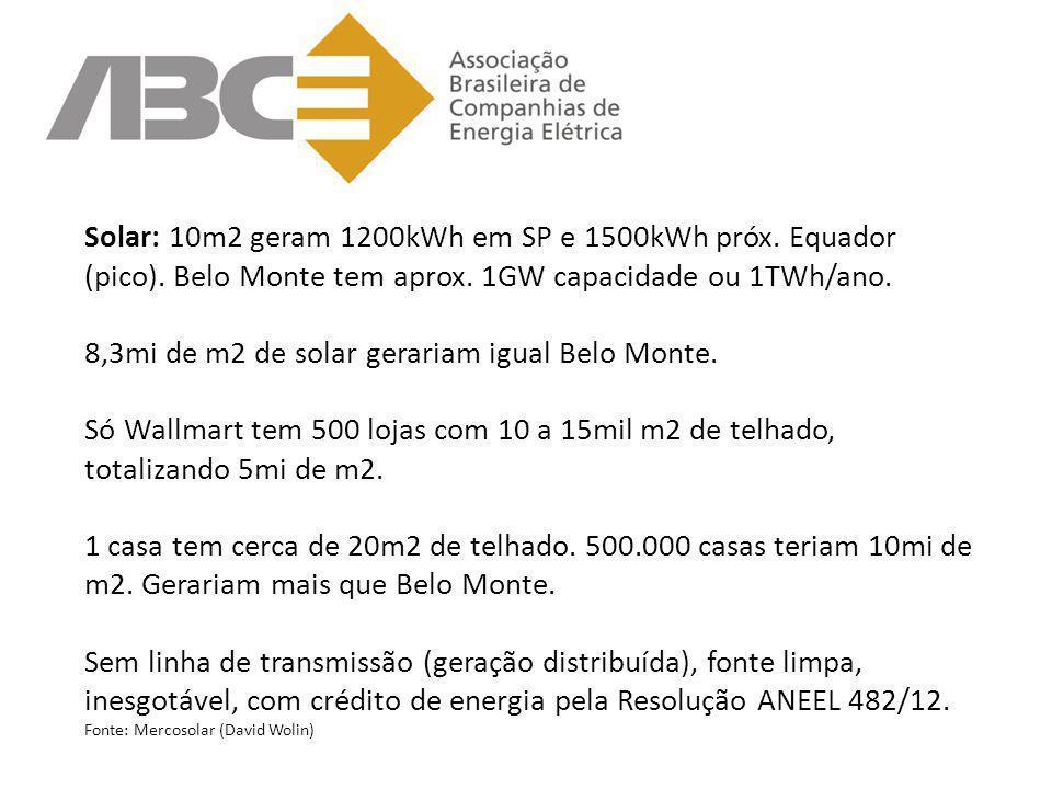 Solar: 10m2 geram 1200kWh em SP e 1500kWh próx. Equador (pico). Belo Monte tem aprox. 1GW capacidade ou 1TWh/ano. 8,3mi de m2 de solar gerariam igual