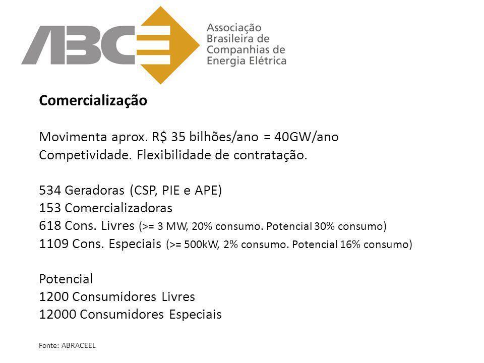Comercialização Movimenta aprox. R$ 35 bilhões/ano = 40GW/ano Competividade. Flexibilidade de contratação. 534 Geradoras (CSP, PIE e APE) 153 Comercia