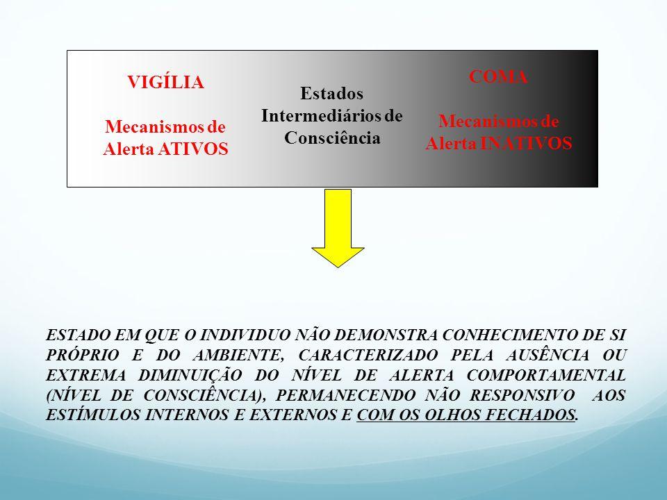 VIGÍLIA Mecanismos de Alerta ATIVOS COMA Mecanismos de Alerta INATIVOS Estados Intermediários de Consciência ESTADO EM QUE O INDIVIDUO NÃO DEMONSTRA C