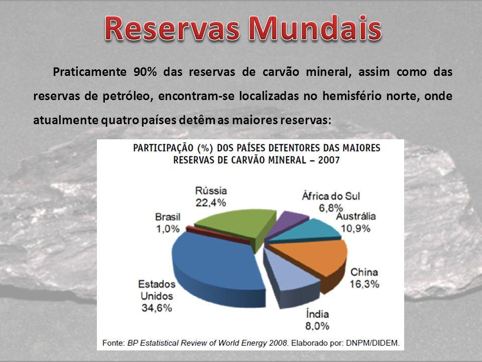 Praticamente 90% das reservas de carvão mineral, assim como das reservas de petróleo, encontram-se localizadas no hemisfério norte, onde atualmente qu
