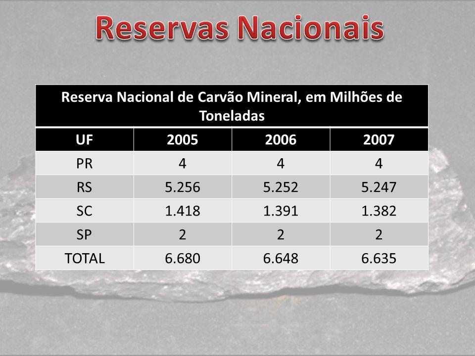 Reserva Nacional de Carvão Mineral, em Milhões de Toneladas UF200520062007 PR444 RS5.2565.2525.247 SC1.4181.3911.382 SP222 TOTAL6.6806.6486.635