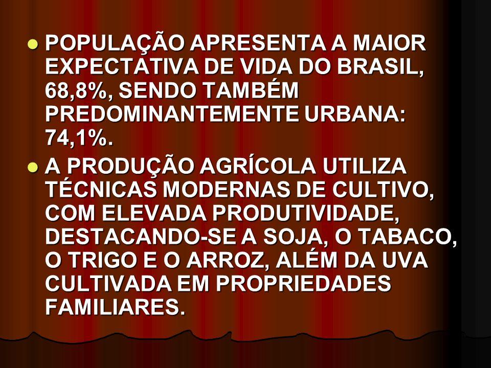 POPULAÇÃO APRESENTA A MAIOR EXPECTATIVA DE VIDA DO BRASIL, 68,8%, SENDO TAMBÉM PREDOMINANTEMENTE URBANA: 74,1%. POPULAÇÃO APRESENTA A MAIOR EXPECTATIV