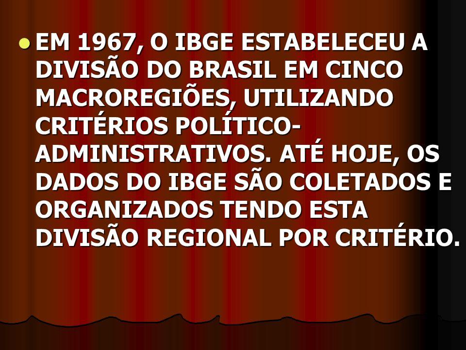 EM 1967, O IBGE ESTABELECEU A DIVISÃO DO BRASIL EM CINCO MACROREGIÕES, UTILIZANDO CRITÉRIOS POLÍTICO- ADMINISTRATIVOS. ATÉ HOJE, OS DADOS DO IBGE SÃO
