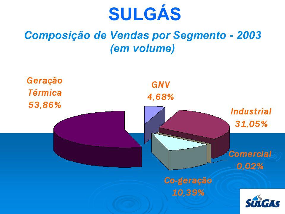SULGÁS Composição de Vendas por Segmento - 2003 (em volume)
