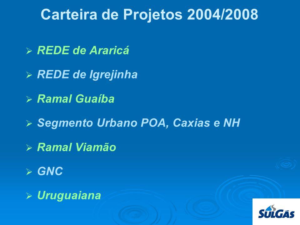 Carteira de Projetos 2004/2008 REDE de Araricá REDE de Igrejinha Ramal Guaíba Segmento Urbano POA, Caxias e NH Ramal Viamão GNC Uruguaiana