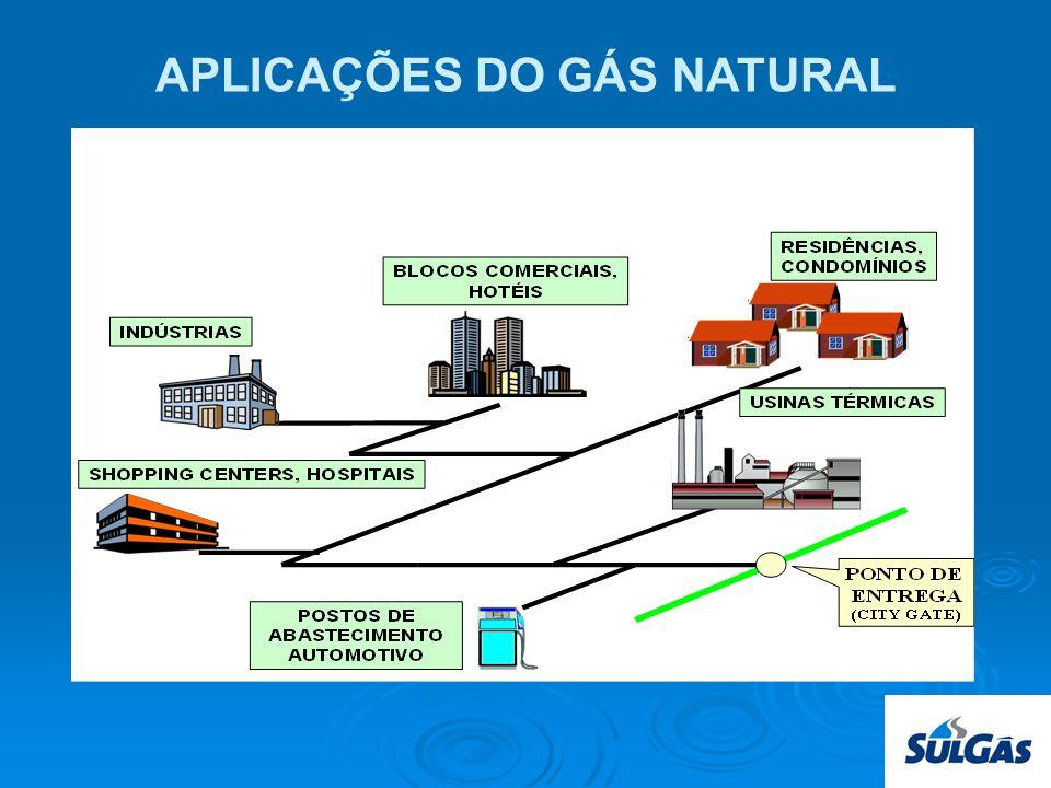 Escala de Consumo Termelétrica (500 MW): 2.200.000 m3/dia; Indústria média: 20.000 m3/dia; Posto GNV: 7.000 m3/dia Pequena indústria: 1.000 m3/dia Comercial: 50 m3/dia Residencial: 1 m3/dia