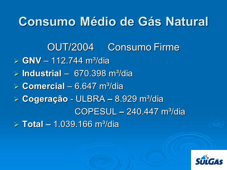 Consumo Médio de Gás Natural OUT/2004 Consumo Firme GNV – 112.744 m³/dia GNV – 112.744 m³/dia Industrial – 670.398 m³/dia Industrial – 670.398 m³/dia Comercial – 6.647 m³/dia Comercial – 6.647 m³/dia Cogeração - ULBRA – 8.929 m³/dia Cogeração - ULBRA – 8.929 m³/dia COPESUL – 240.447 m³/dia COPESUL – 240.447 m³/dia Total – 1.039.166 m³/dia Total – 1.039.166 m³/dia