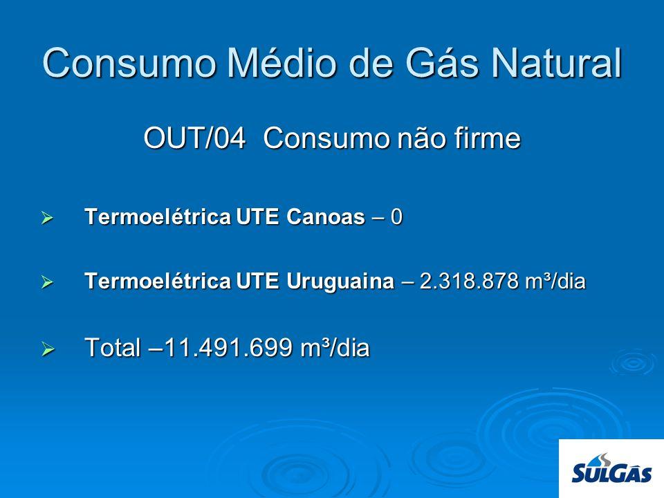 Consumo Médio de Gás Natural OUT/04 Consumo não firme Termoelétrica UTE Canoas – 0 Termoelétrica UTE Canoas – 0 Termoelétrica UTE Uruguaina – 2.318.878 m³/dia Termoelétrica UTE Uruguaina – 2.318.878 m³/dia Total –11.491.699 m³/dia Total –11.491.699 m³/dia