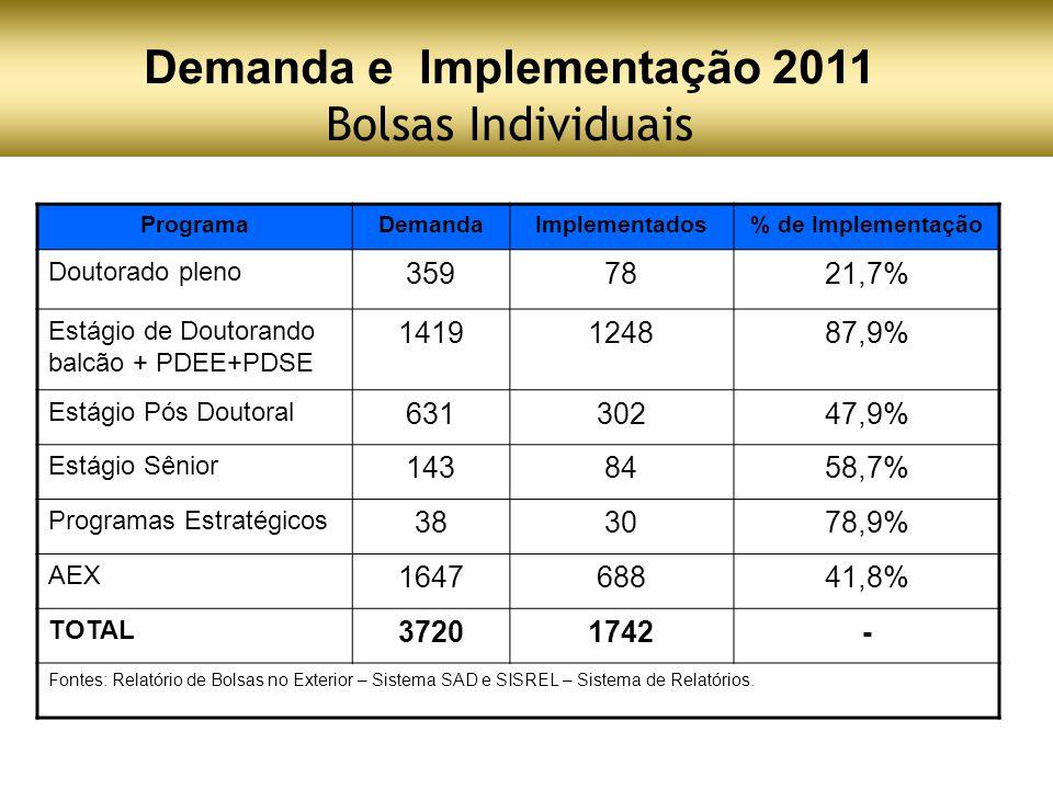 Demanda e Implementação 2011 Bolsas Individuais ProgramaDemandaImplementados% de Implementação Doutorado pleno 3597821,7% Estágio de Doutorando balcão