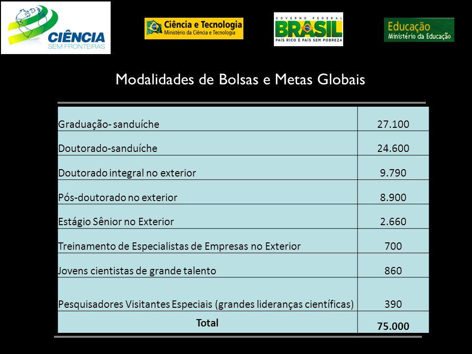 Modalidades de Bolsas e Metas Globais Graduação- sanduíche27.100 Doutorado-sanduíche24.600 Doutorado integral no exterior9.790 Pós-doutorado no exteri