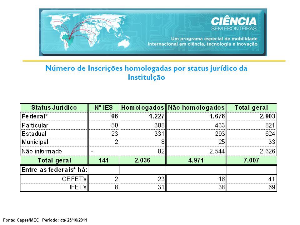 Número de Inscrições homologadas por status jurídico da Instituição Fonte: Capes/MEC Período: até 25/10/2011