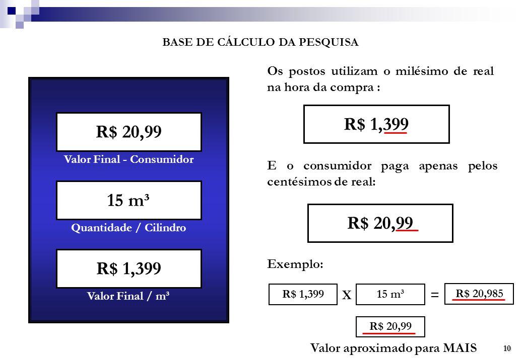 BASE DE CÁLCULO DA PESQUISA R$ 20,99 15 m³ R$ 1,399 Valor Final - Consumidor Quantidade / Cilindro Valor Final / m³ Os postos utilizam o milésimo de real na hora da compra : E o consumidor paga apenas pelos centésimos de real: R$ 20,99 R$ 1,399 X 15 m³ = R$ 20,985 Exemplo: R$ 20,99 Valor aproximado para MAIS 10